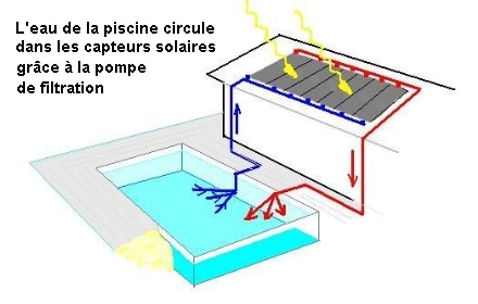 Chauffer sa piscine gr ce aux nergies solaires for Chauffer une piscine solaire