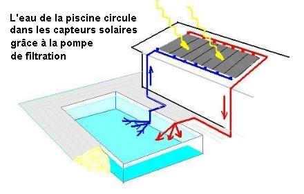 Chauffer sa piscine gr ce aux nergies solaires for Chauffage piscine panneaux solaires