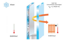 coefficient-double-vitrage