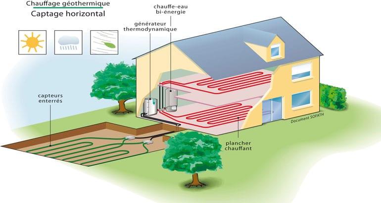 Tout savoir sur la pompe à chaleur géothermique